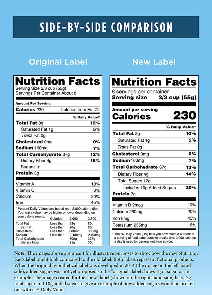 La comparaison des changements dans les labels alimentaires Crédit : Food and Drug Administration via AP