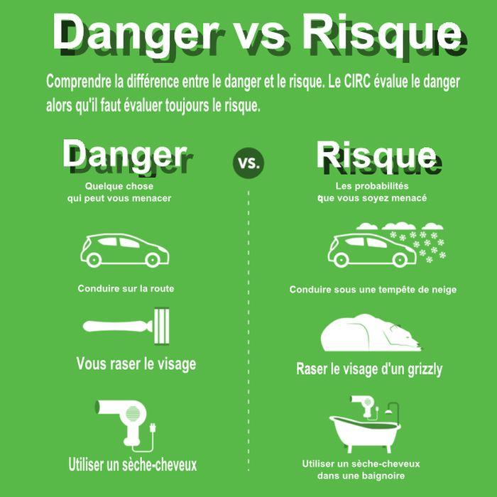 Comprendre la différence entre le danger et le risque