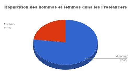 Parmi les Freelancers, 77 % sont des hommes et 23 % sont des femmes