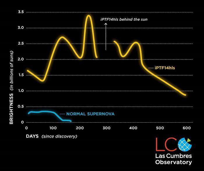 La supernova iPTF14hls a subi un pic et une baisse de luminosité 5 fois en 2 ans - Crédit : LCO/S. Wilkinson