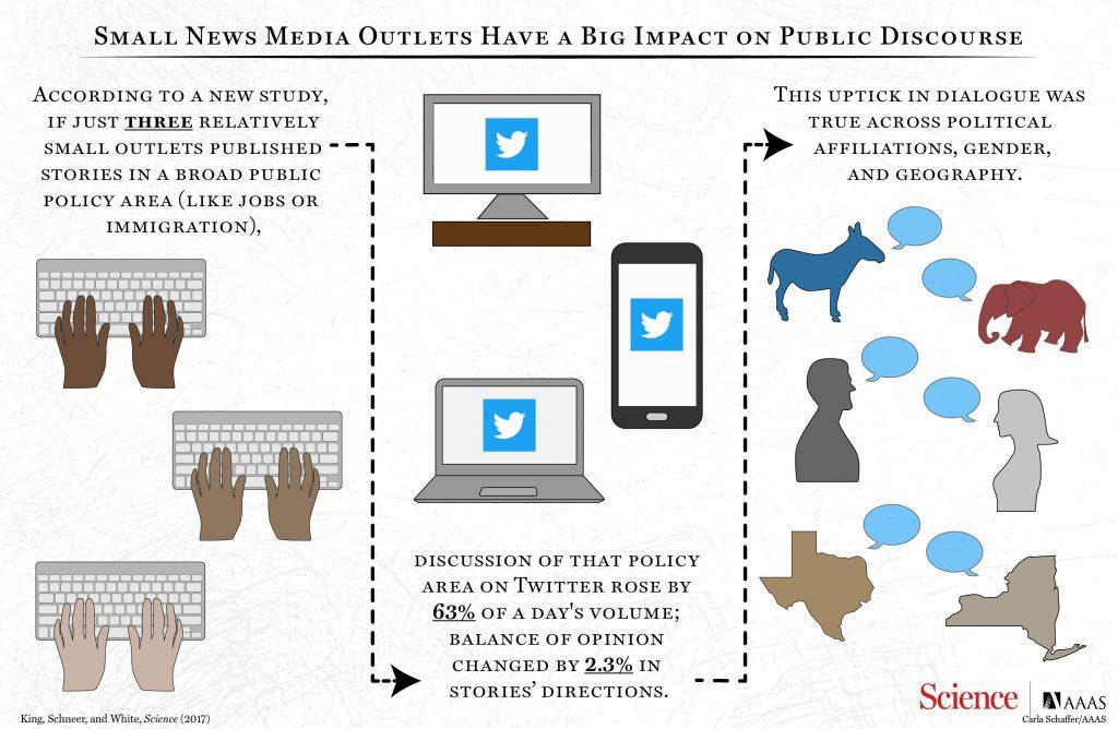 Une infographie qui résume cette étude sur l'influence des médias sur les discussions sur les réseaux sociaux - Crédit : Carla Schaffer / AAAS