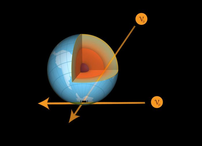 Dans cette étude, les chercheurs ont mesuré le flux des neutrinos muons comme une fonction de leur énergie et de leurs directions. Les neutrinos aux énergies plus élevées avec des directions proches du Pôle Nord sont plus susceptibles d'interagir avec la matière à travers la Terre - Crédit : IceCube Collaboration