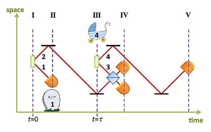 - Le diagramme de la ligne de temps (I) - Naissance des photons 1 et 2 (II) - Détection du photon 1 (III) - Naissance des photons 3 et 4 (IV) - Projection de Bell des photons 2 et 3 (V) - Détection du photon 4