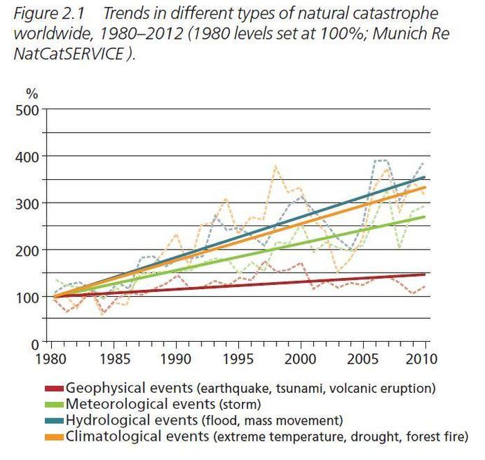 Ce sont les tendances dans les différents types de catastrophes naturelles dans le monde, 1980-2012 (les niveaux de 1980 sont à 100 %) - Crédit : Munich Re NatCatSERVICE