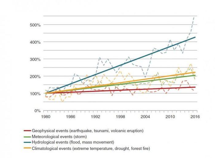 Ce sont les tendances dans les différents types de catastrophes naturelles dans le monde, 1980-2016 (les niveaux de 1980 sont à 100 %) - Crédit : Munich Re NatCatSERVICE
