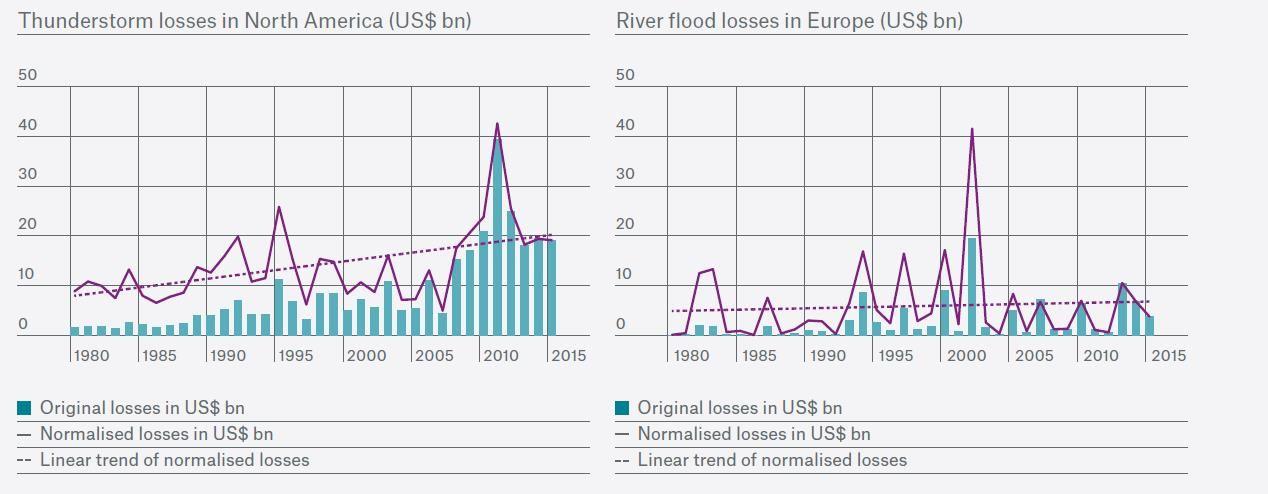 Ce sont pertes annuelles nominales et normalisées des orages en Amérique du Nord (gauche) et les pertes dues aux inondations en Europe (droite) - Crédit : European Academies' Science Advisory Council 2018