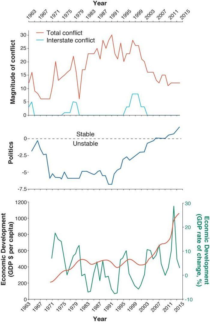 Graphique de tous les conflits associés avec la gouvernance et l'économie en Afrique de l'Est - Crédit : Mark Maslin, UCL
