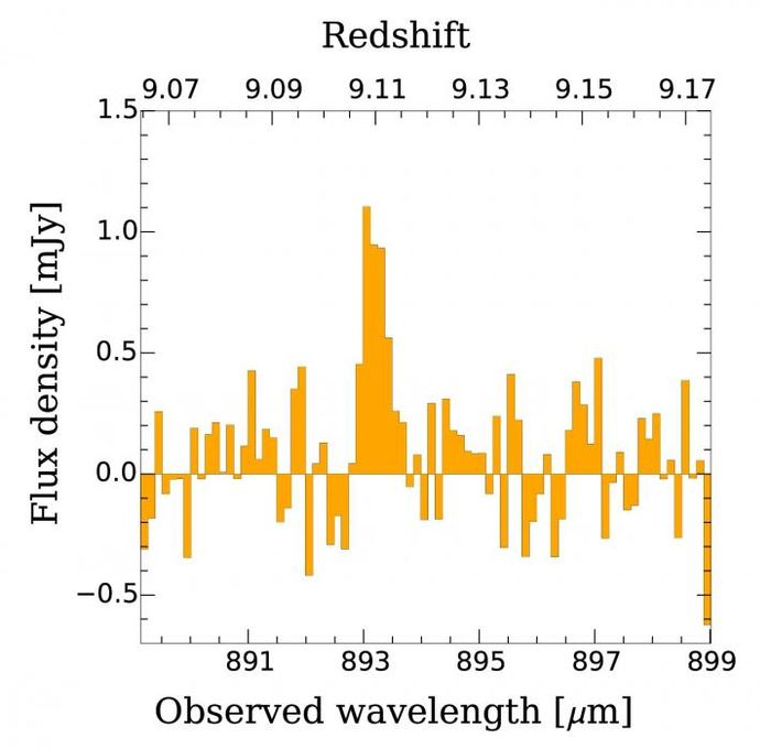Le spectre micro-ondes de l'oxygène ionisé dans MACS1149-JD1 détecté avec ALMA. A l'origine émis sous forme de lumière infrarouge avec une longueur d'onde de 88 micromètres, la détection ALMA a été faite avec une longueur d'onde accrue de 893 micromètres en raison de l'expansion de l'univers sur 13,28 milliards d'années - Crédit : ALMA (ESO/NAOJ/NRAO), Hashimoto et al.