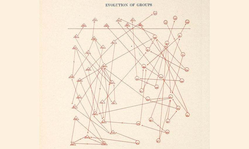 La visualisation par Moreno des groupes sociaux d'élève de huitième année provenant de Who Shall Survive: A New Approach to the Problem of Human Interrelations (1934)- Crédit : Internet Archive