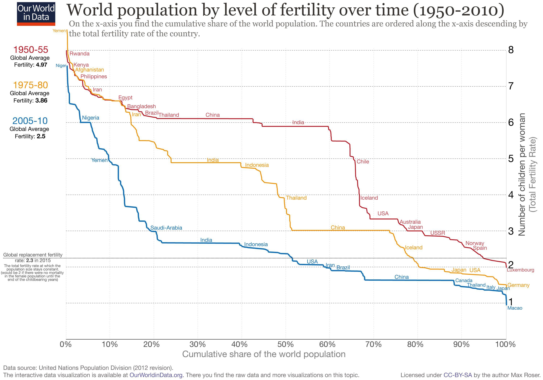 Le taux de fécondité au niveau mondial a baissé considérablement de 1950 à 2010. Aujourd'hui, la moyenne mondiale est de 2,5 enfants par femme - OurWorldinData