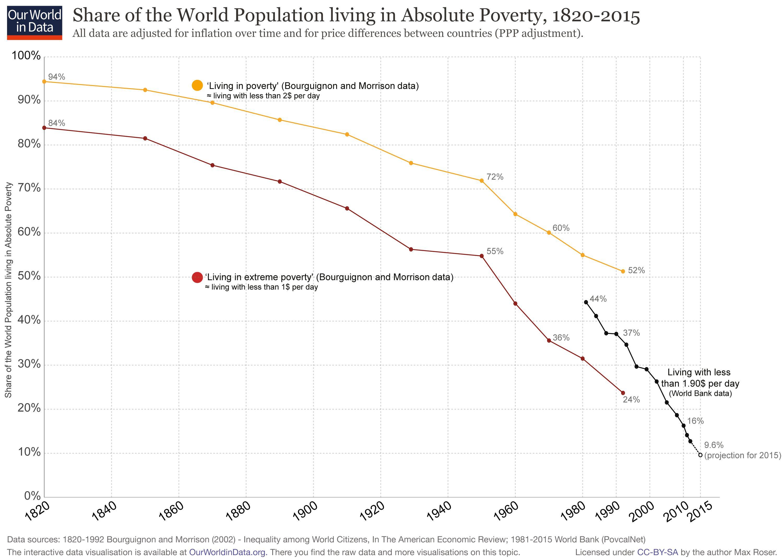 Le nombre de personnes, vivant dans une pauvreté extrême, a baissé considérablement depuis 1820. En 2015, seulement 10 % de la population mondiale vit dans une extrême pauvreté - Crédit : OurWorldinData