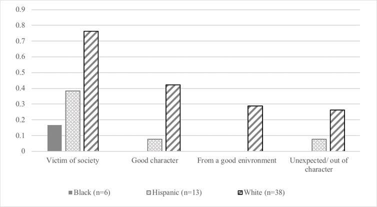 Le graphique montre la proportion de récits thématiques par race dans le sous-échantillon de la maladie mentale.