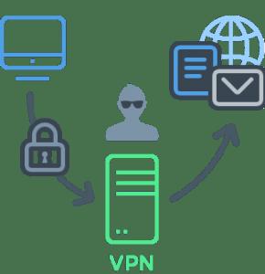 Comment choisir un bon VPN
