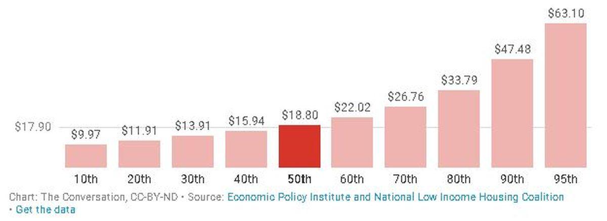 L'effet d'escalade est très visible aux Etats-Unis. Il illustre le fait que les travailleurs s'appauvrissent davantage quand ils ont une augmentation salariale, car ils perdent leurs aides gouvernementales par la même occasion.
