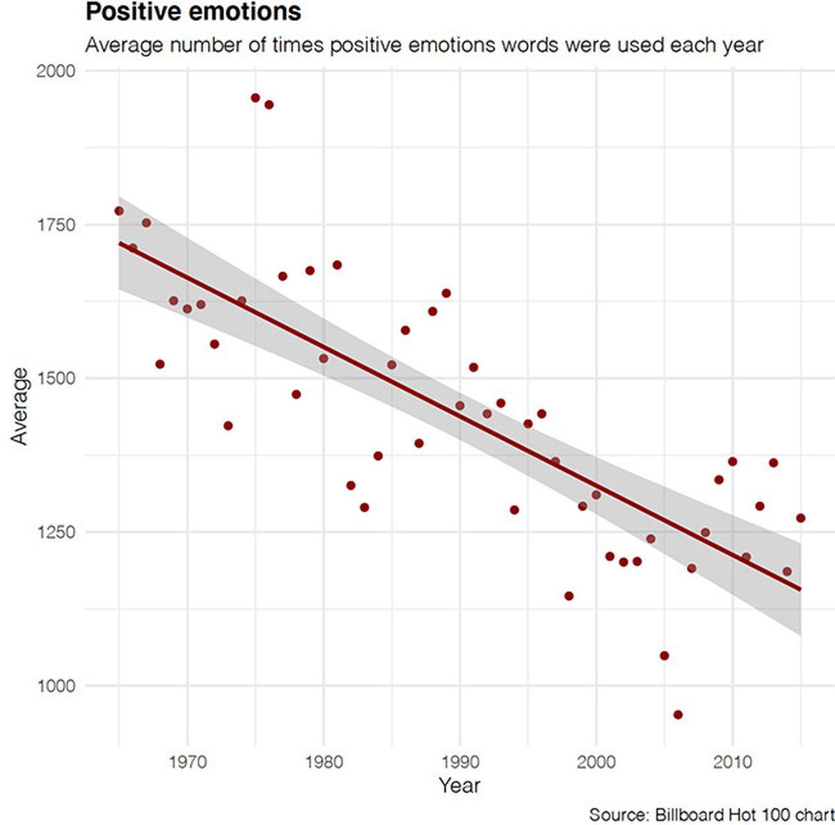 Une analyse sur des centaines de milliers de chansons indiquent que les émotions négatives sont plus présentes aujourd'hui, qu'elles ne l'étaient il y a 50 ans. On peut se demander pourquoi, même si les réponses sont loin d'être évidentes.