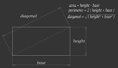 rectangle geometric shape showing equations for area, perimeter and diagonal
