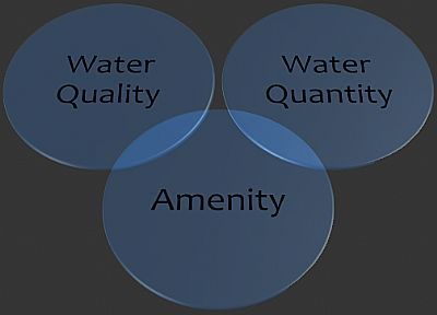 three principles of suds - water quality, water quantity and amenity