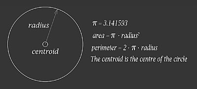 circle geometric shape showing equations for area, perimeter and centroid