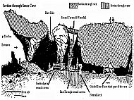 Cross Section of Smoo Cave