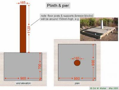 dimensions of plinth and base
