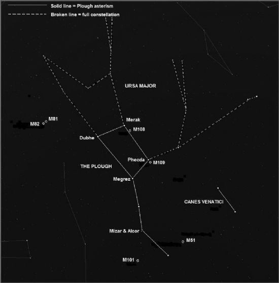 the plough, and its position within ursa major