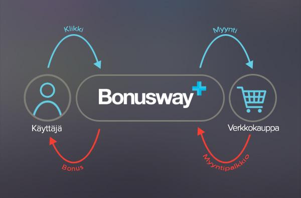 Miten Bonusway toimii