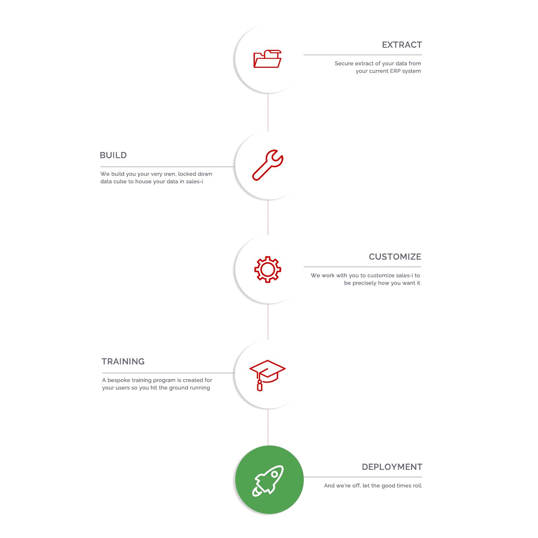 sales-i set up process