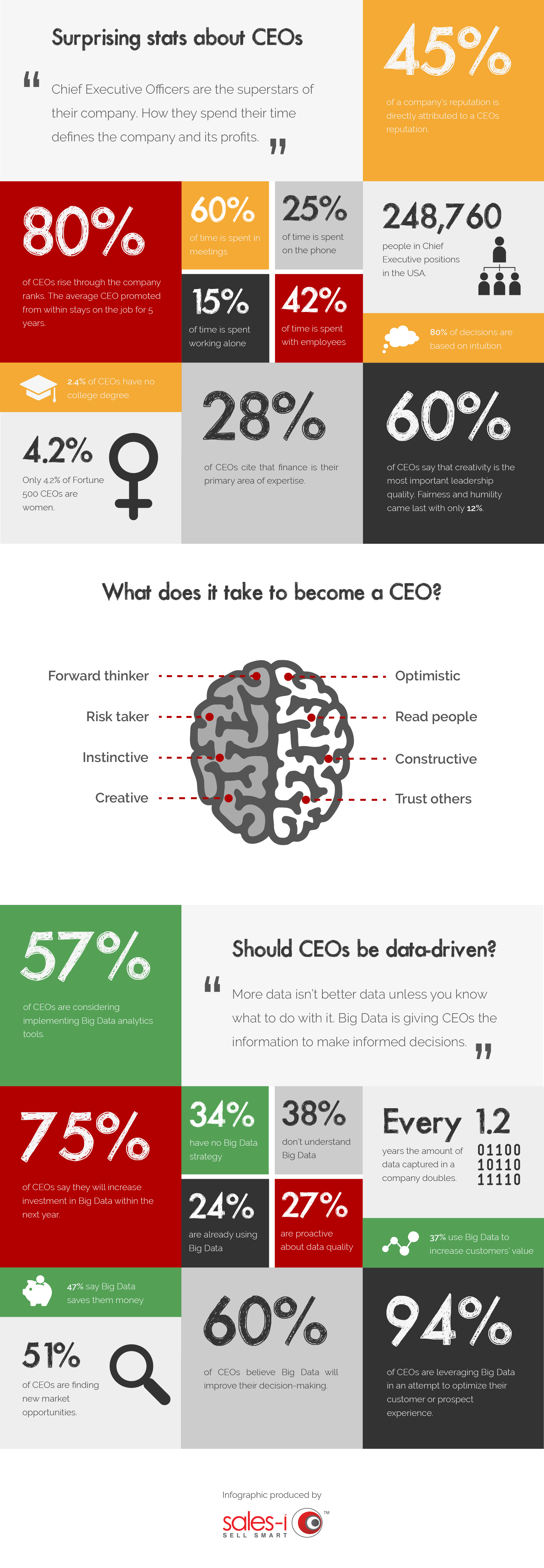 Surprising stats about CEOs