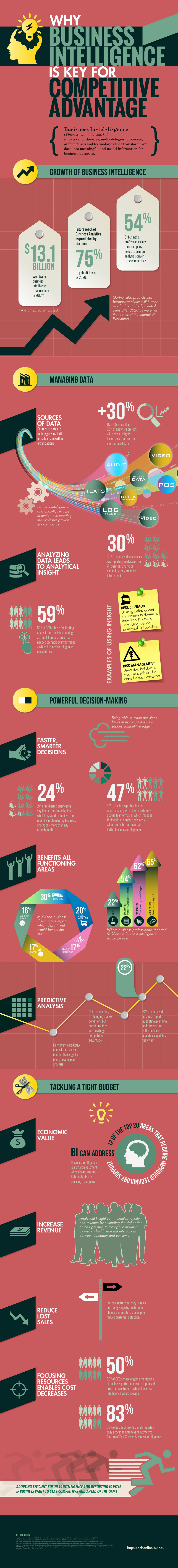 business intelligence competitive advantage infographic
