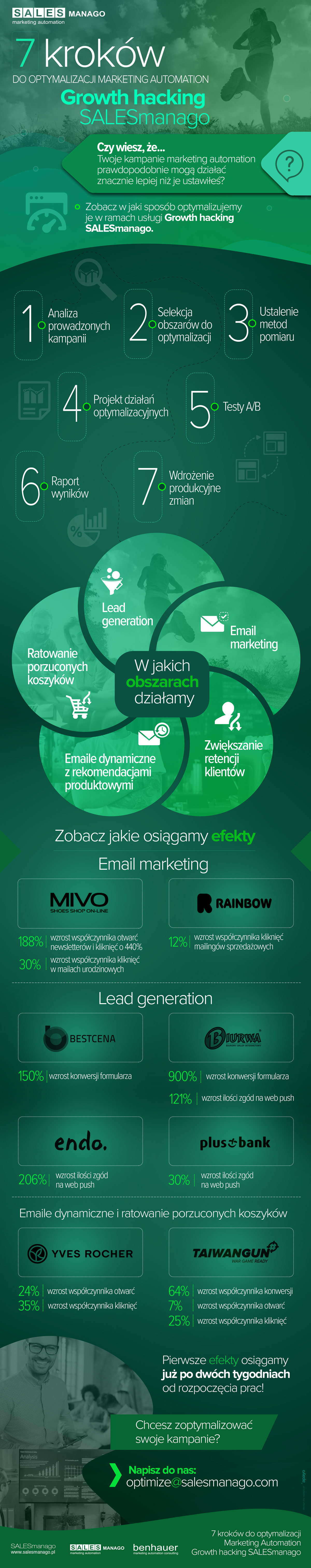 7 kroków do optymalizacji Marketing Automation - Growth Hacking SALESmanago