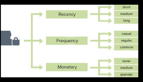 Automatyzacja RFM