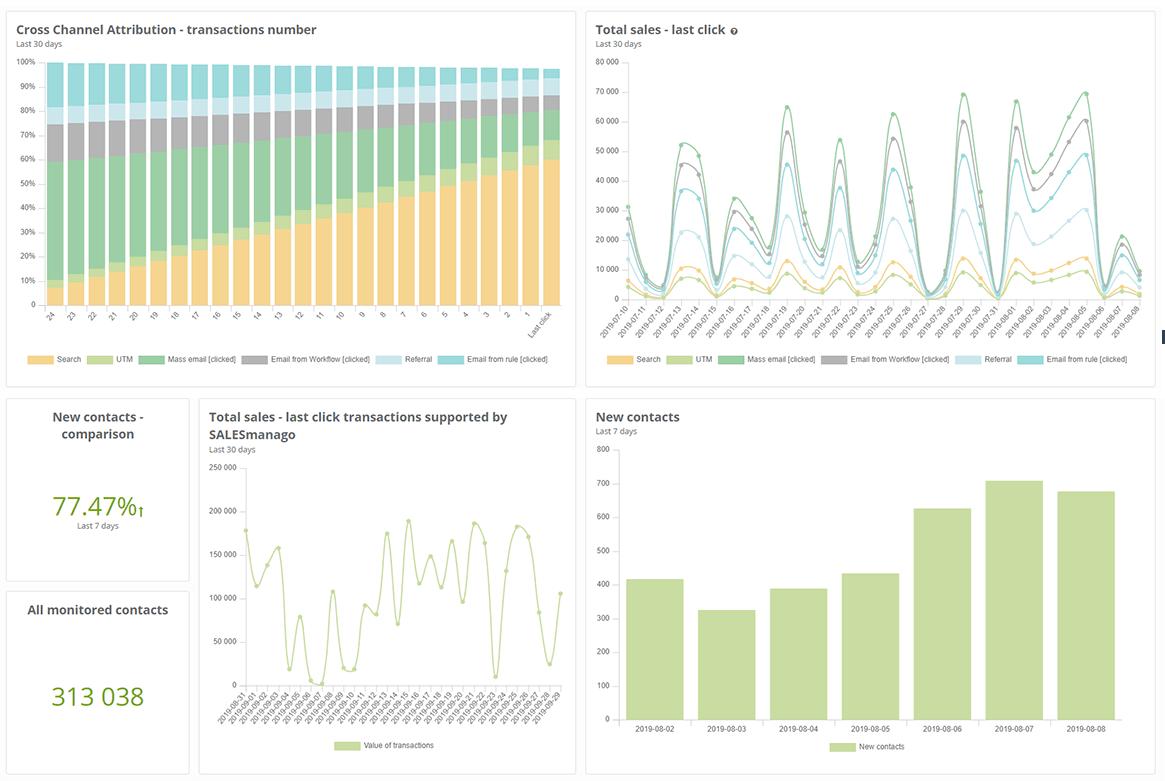 Revenue Attribution Analytics