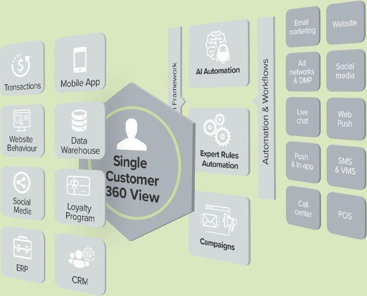 SALESmanago Marketing Automation