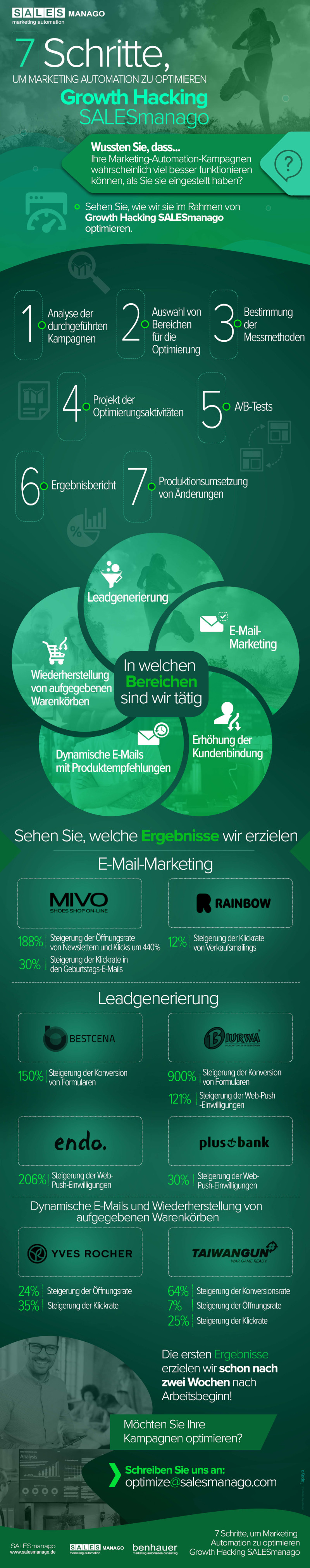 7 Schritte, um Marketing Automation zu optimieren - Growth Hacking SALESmanago