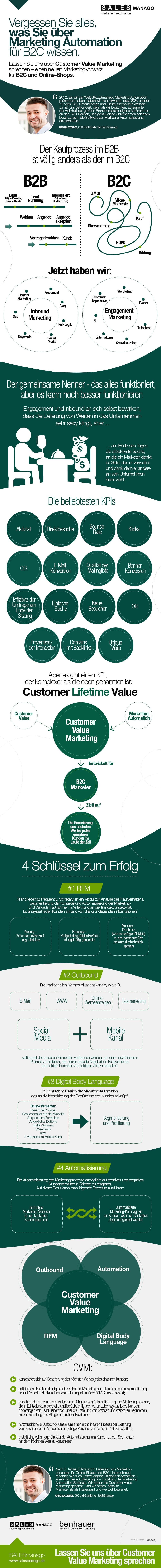 Customer Value Marketing – der neue Marketing-Ansatz für B2C und Online-Shops
