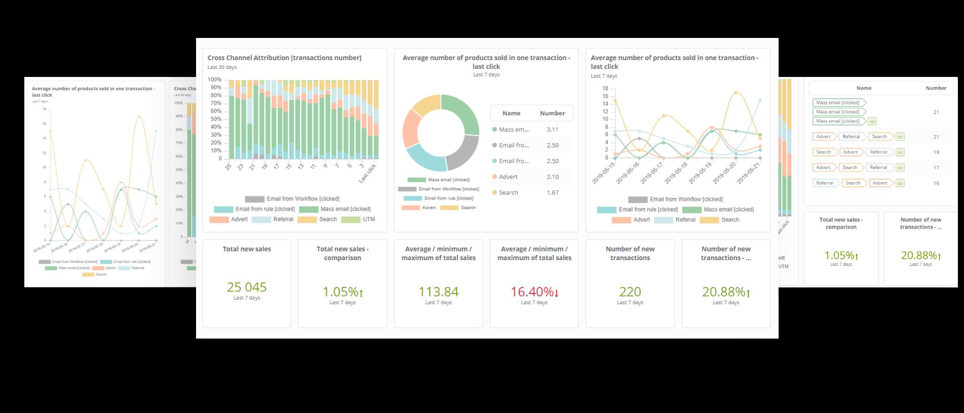 Analytics & Optimization