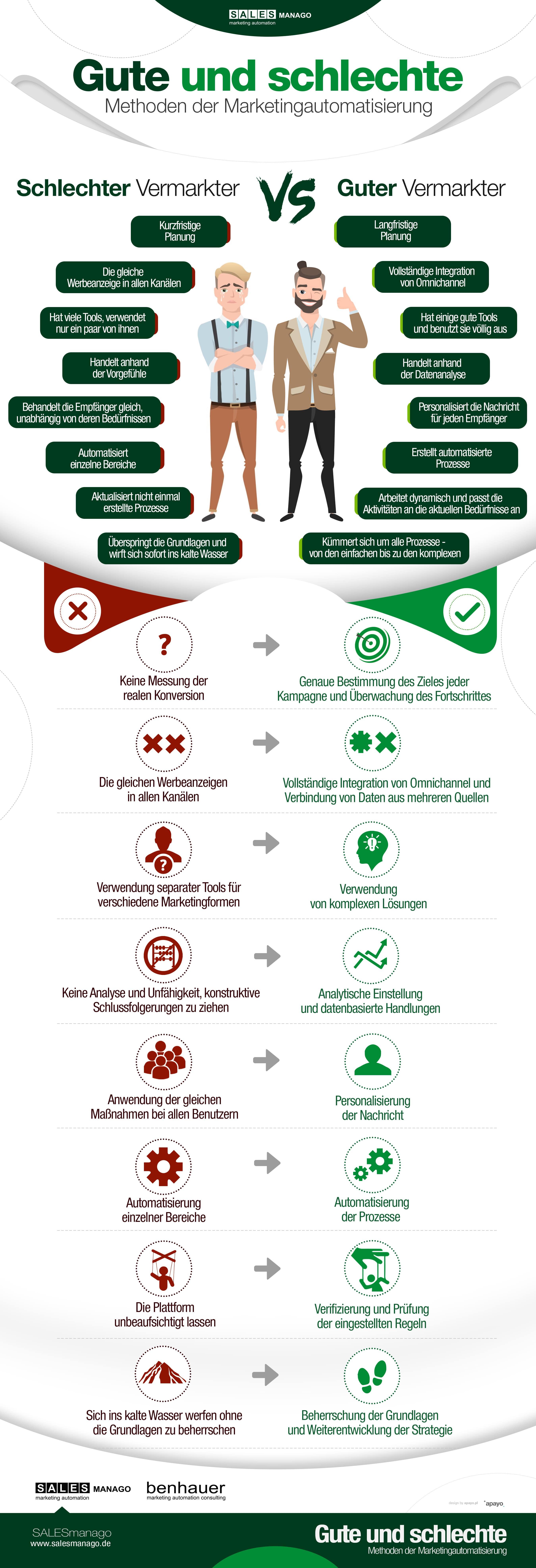 Gute und schlechte Methoden der Marketingautomatisierung
