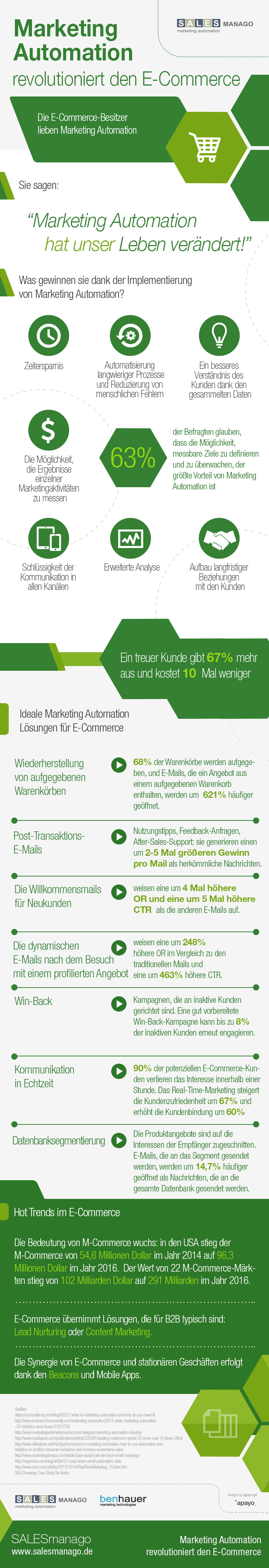 Marketing Automation revolutioniert den E-Commerce