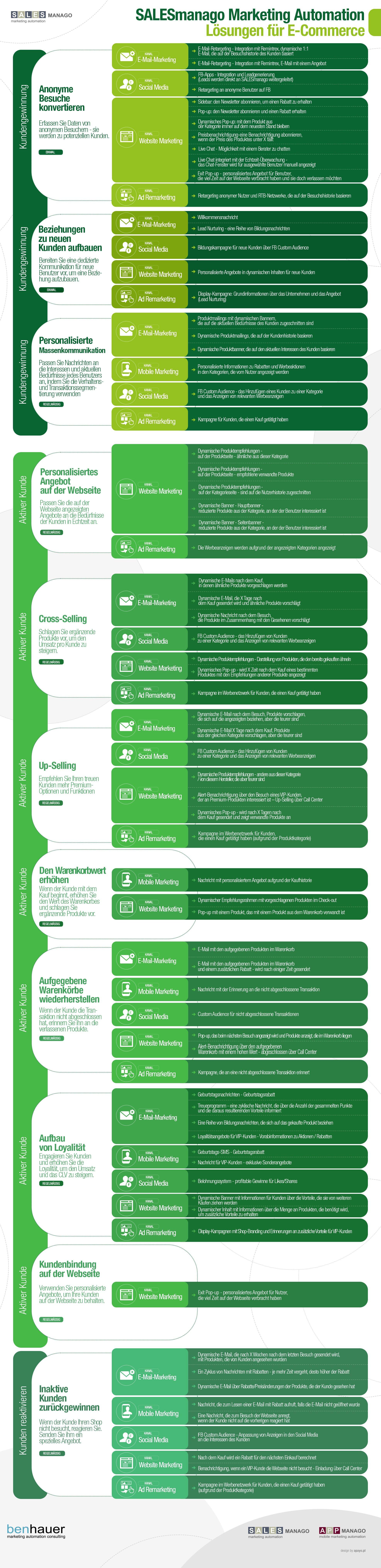 SALESmanago Marketing Automation Lösungen für E-Commerce