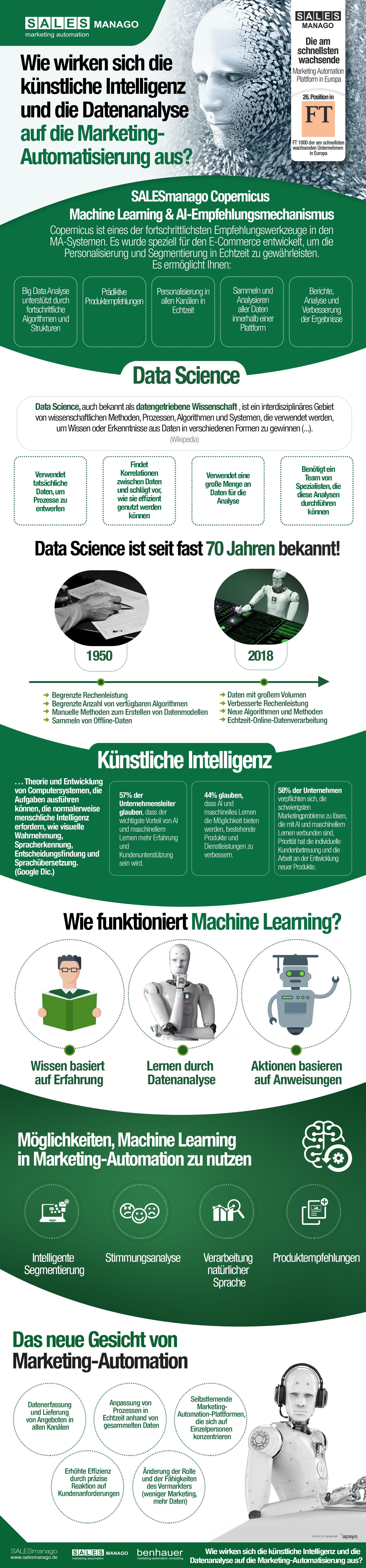 Wie wirken sich die künstliche Intelligenz und die Datenanalyse auf die MA aus?
