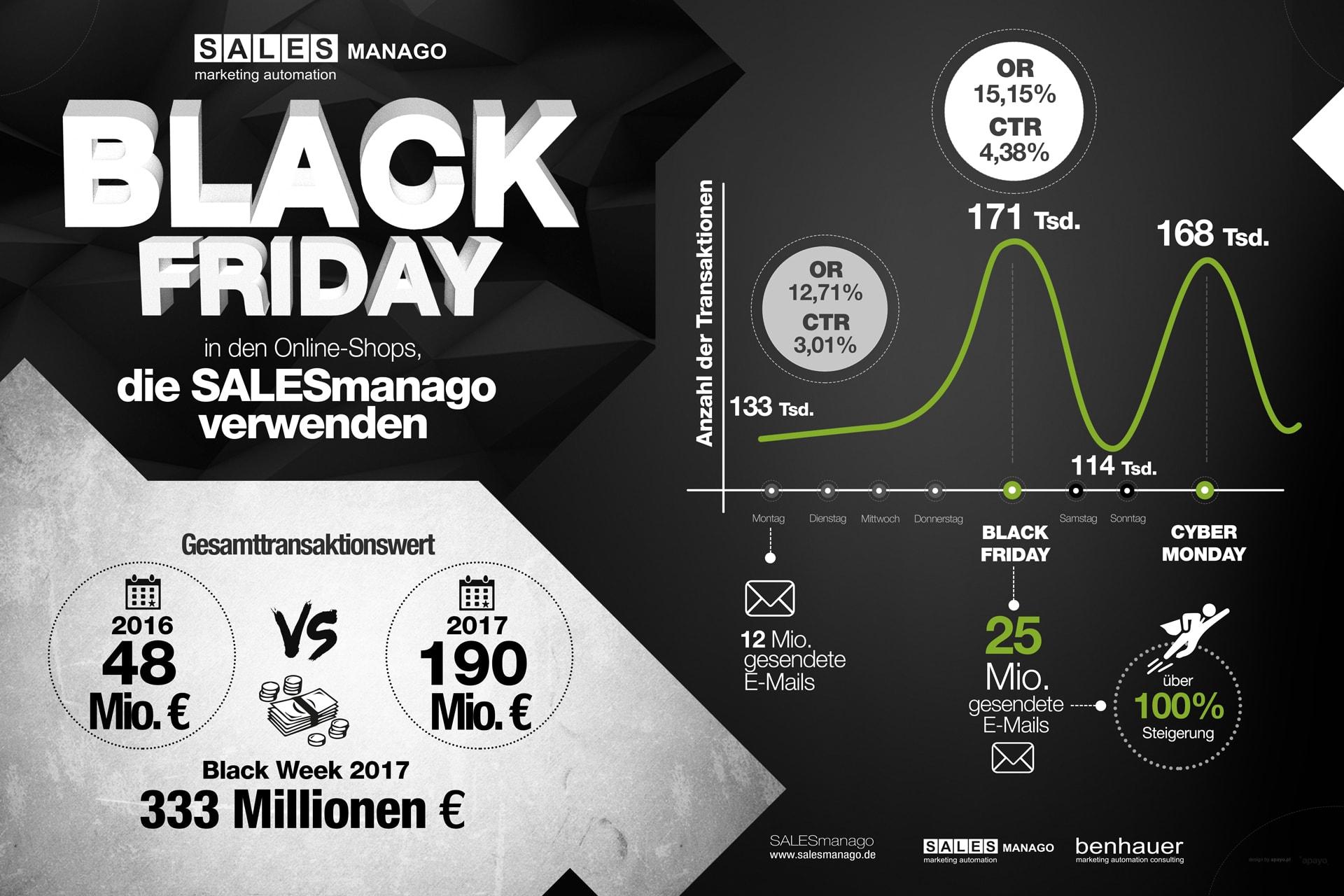 Black Friday Bei Unseren Kunden Kurze Zusammenfassung Marketing