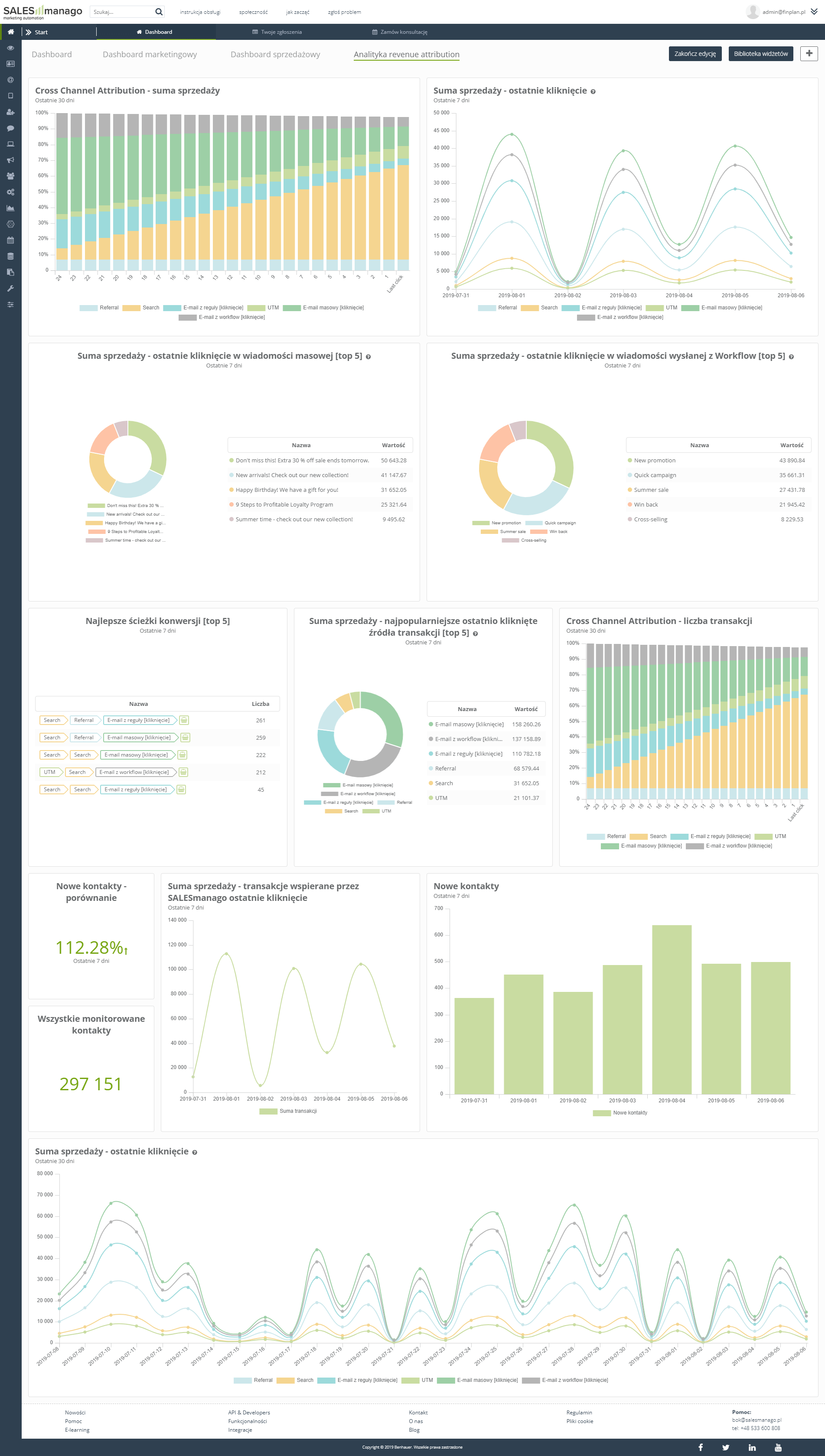 Analityka Revenue Attribution oraz Analityka produktu