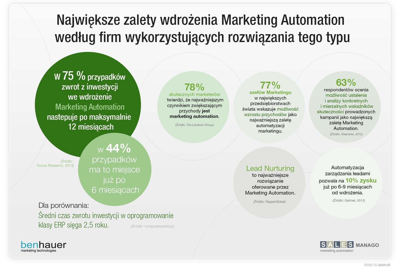 Największe zalety wdrożenia Marketing Automation