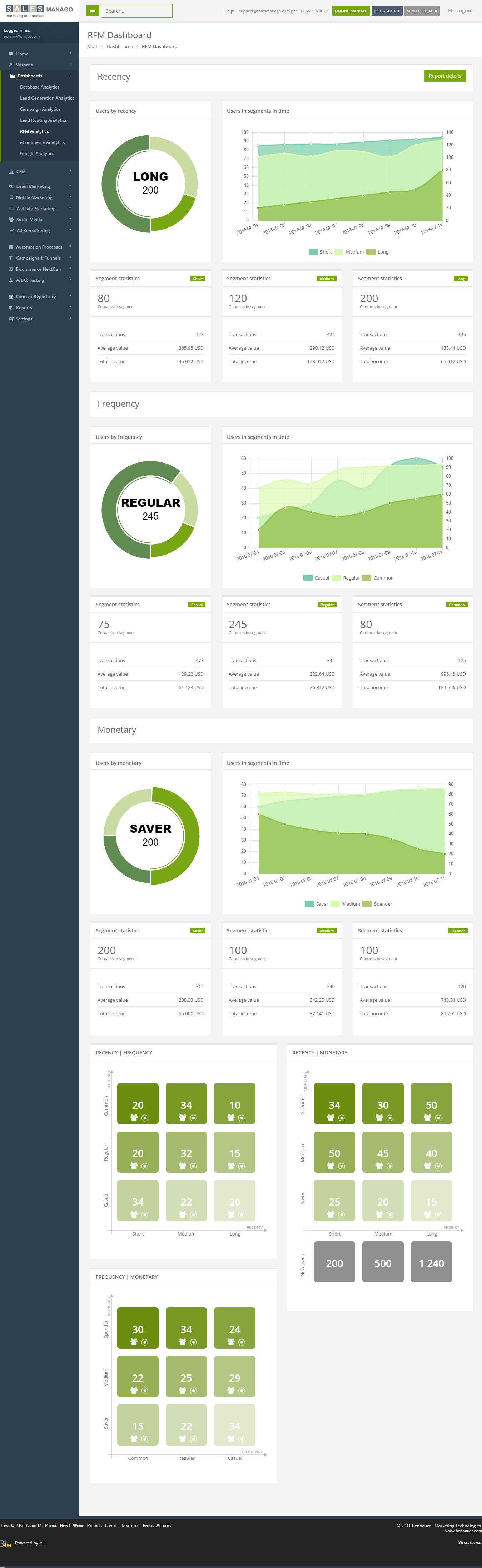 Analytisches Dashboard des RFM-Moduls