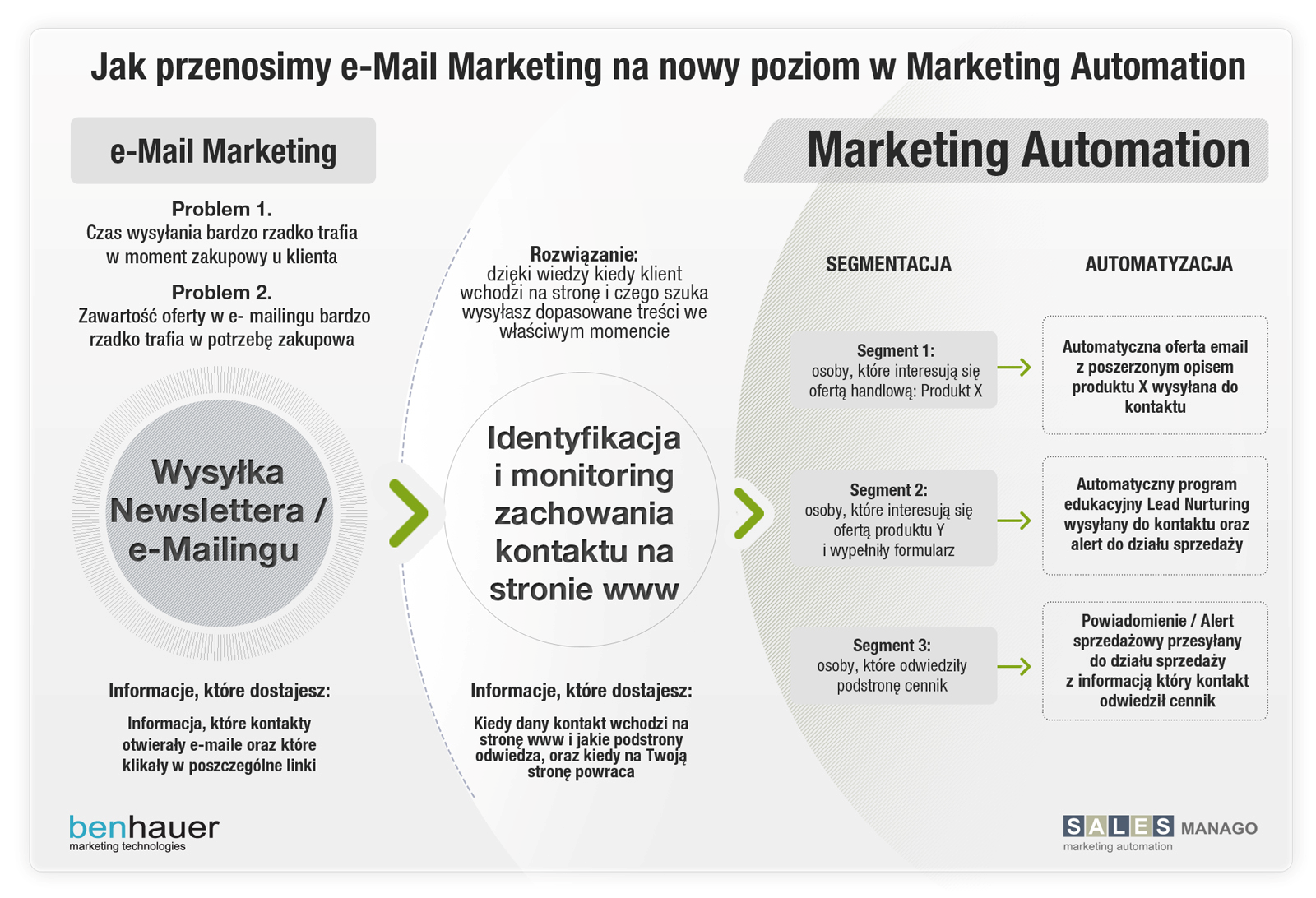 Jak przenosimy e-Mail Marketing na nowy poziom w Marketing Automation