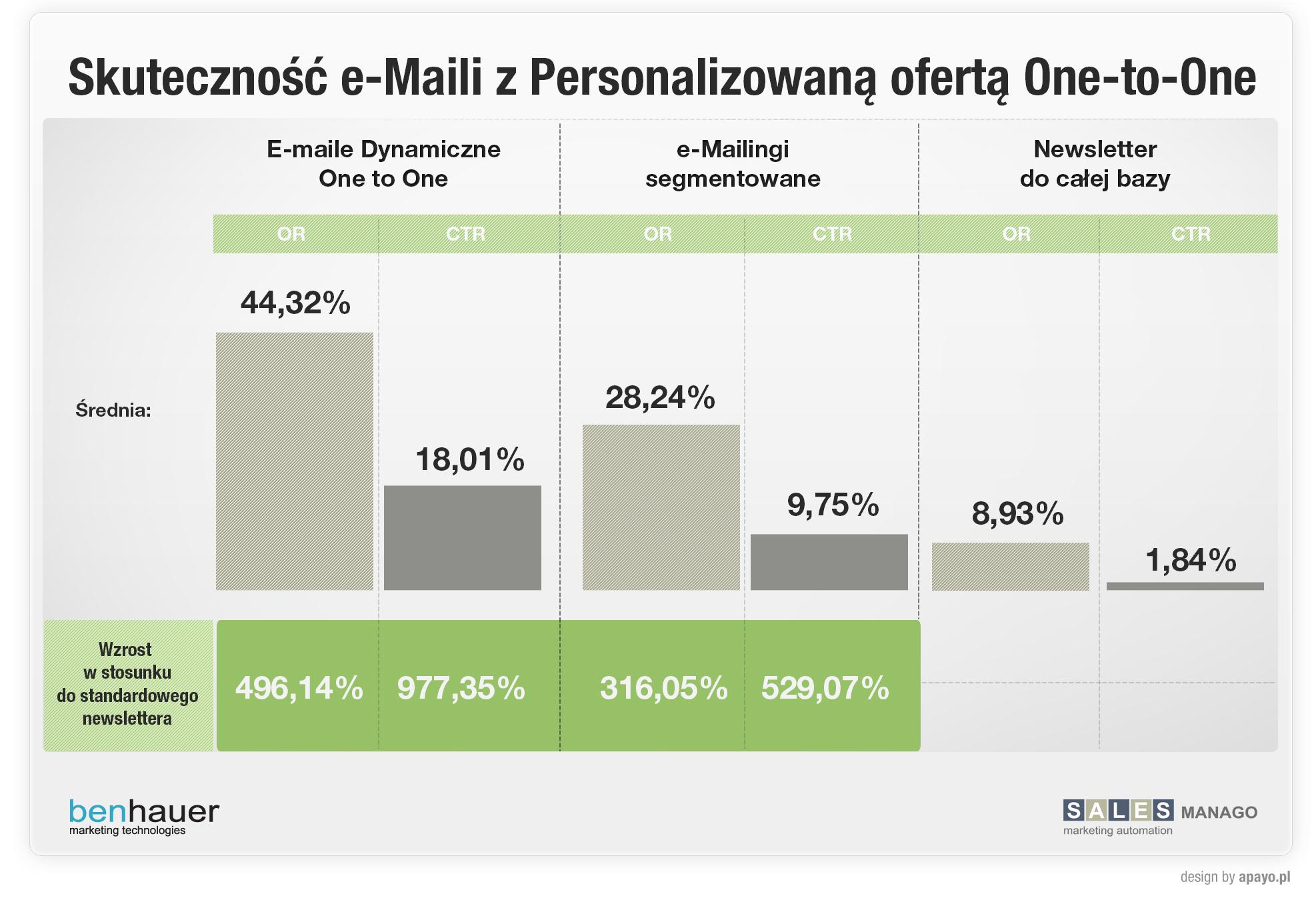 Skuteczność e-Maili personalizowanych