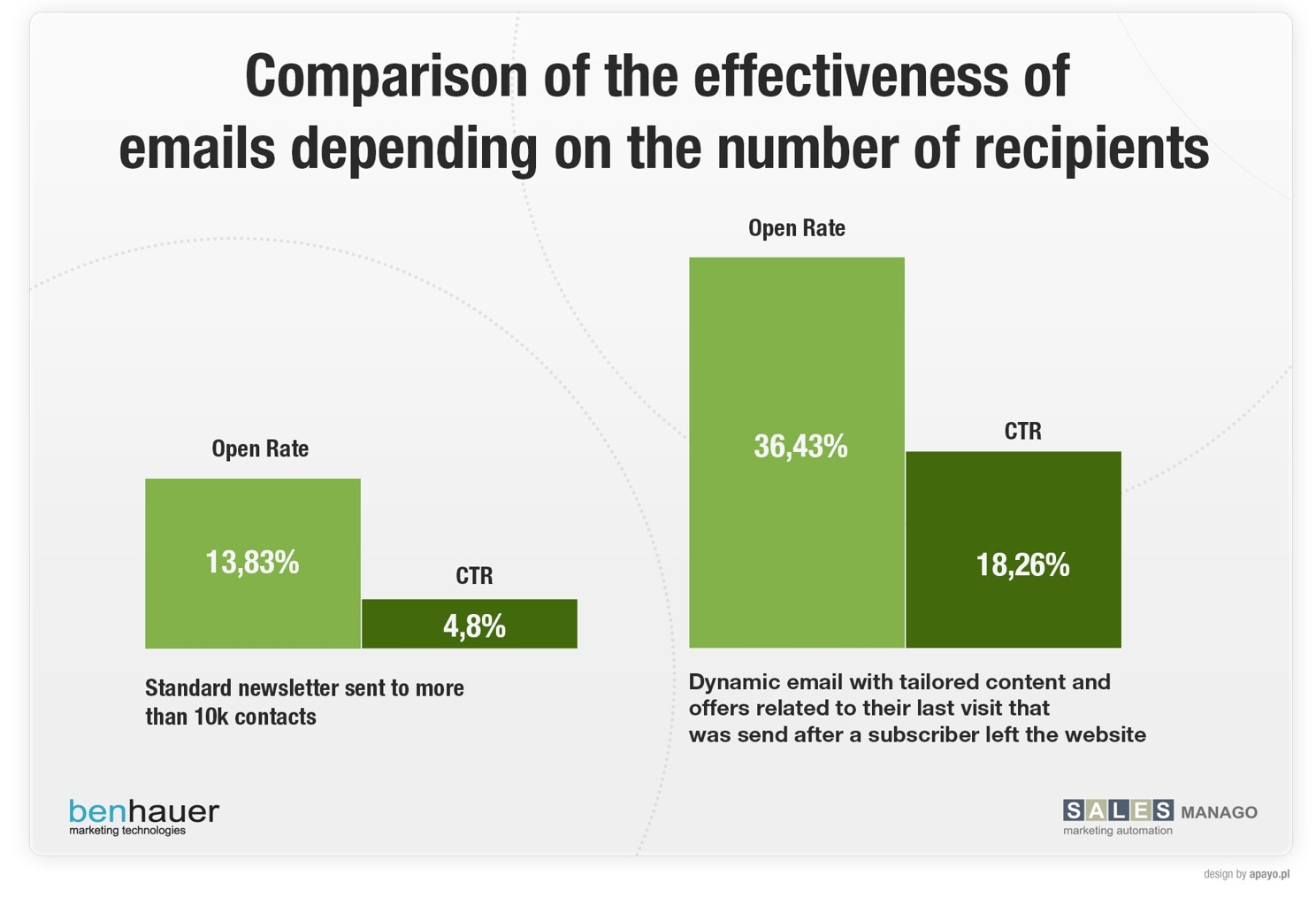 Comparison of the effectives of emails