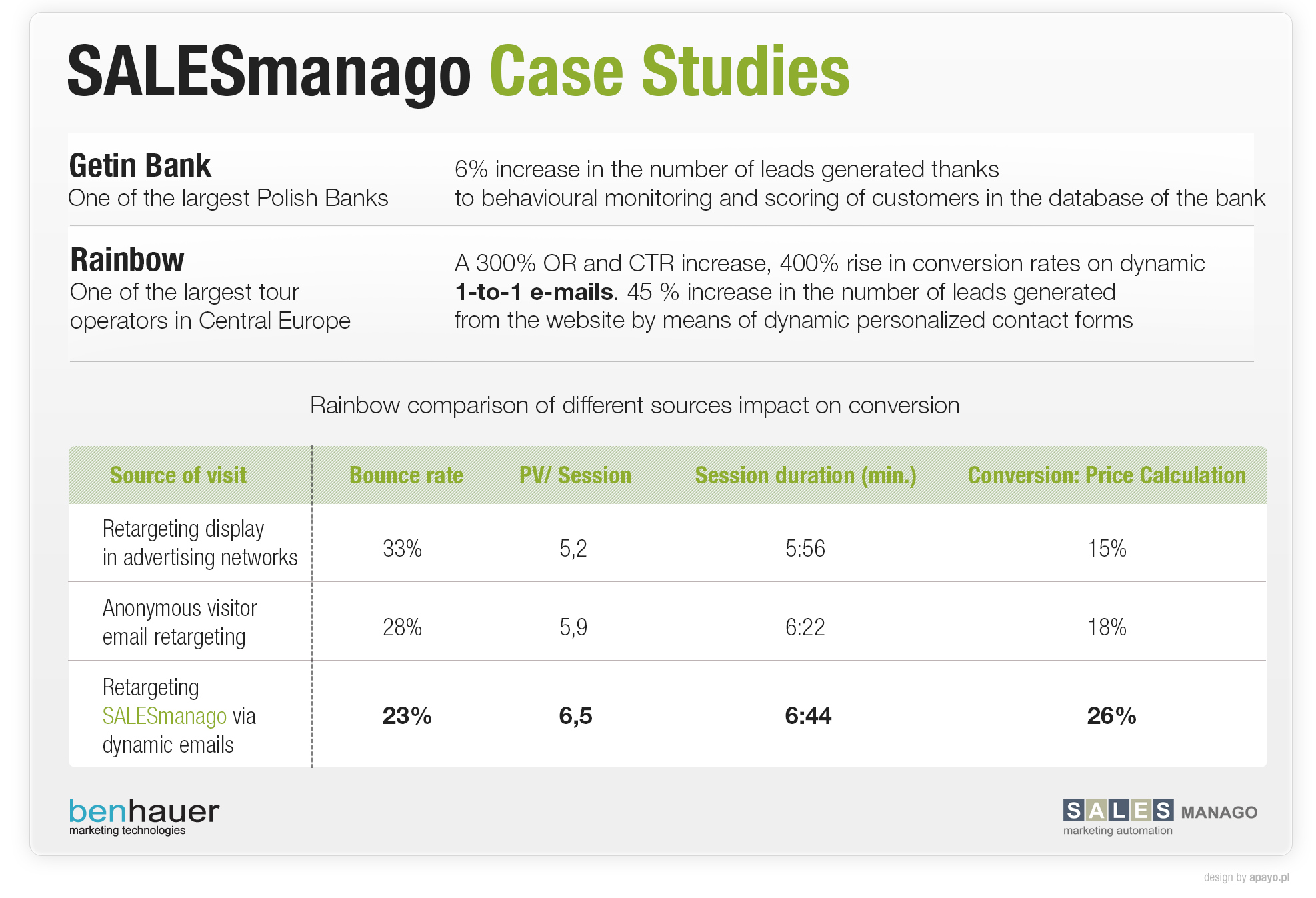 SALESmanago case studies