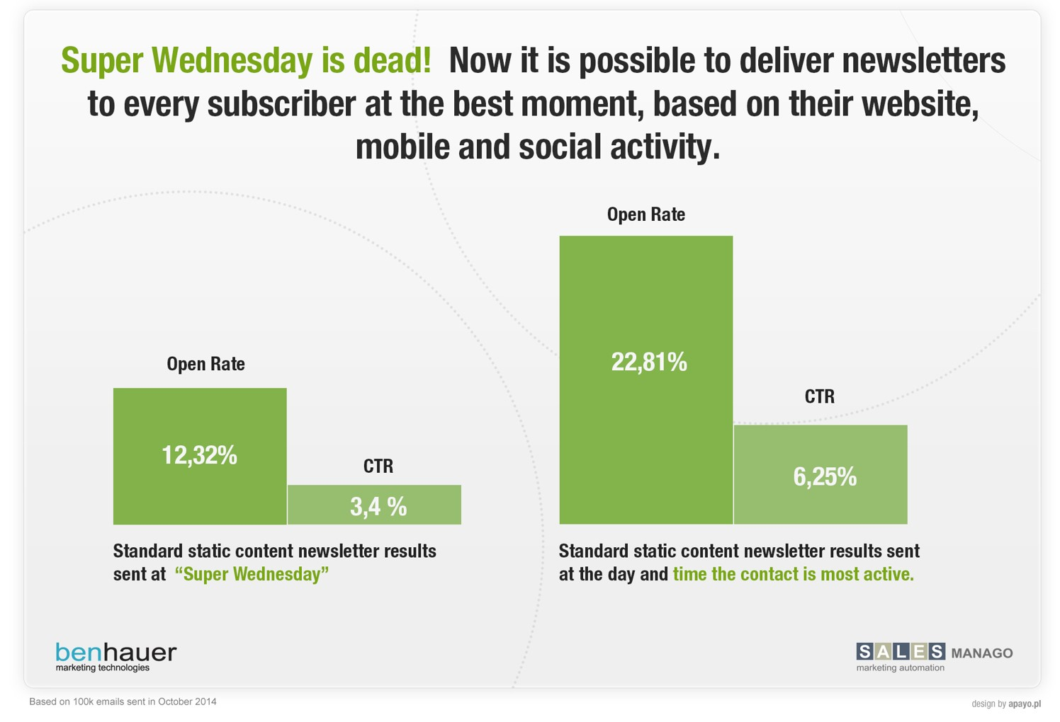 Super Wednesday is dead
