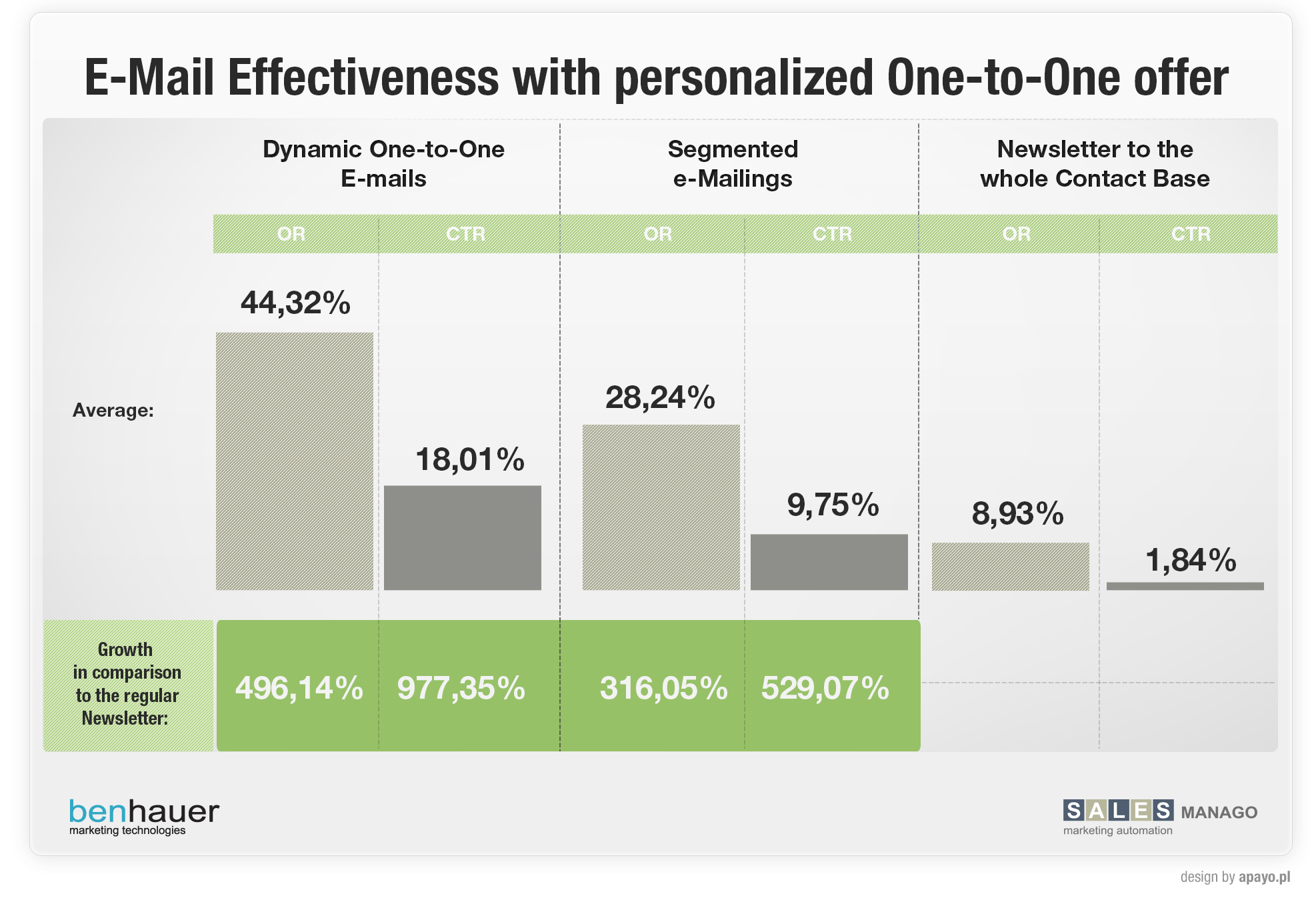 Personalized e-Mails effectiveness